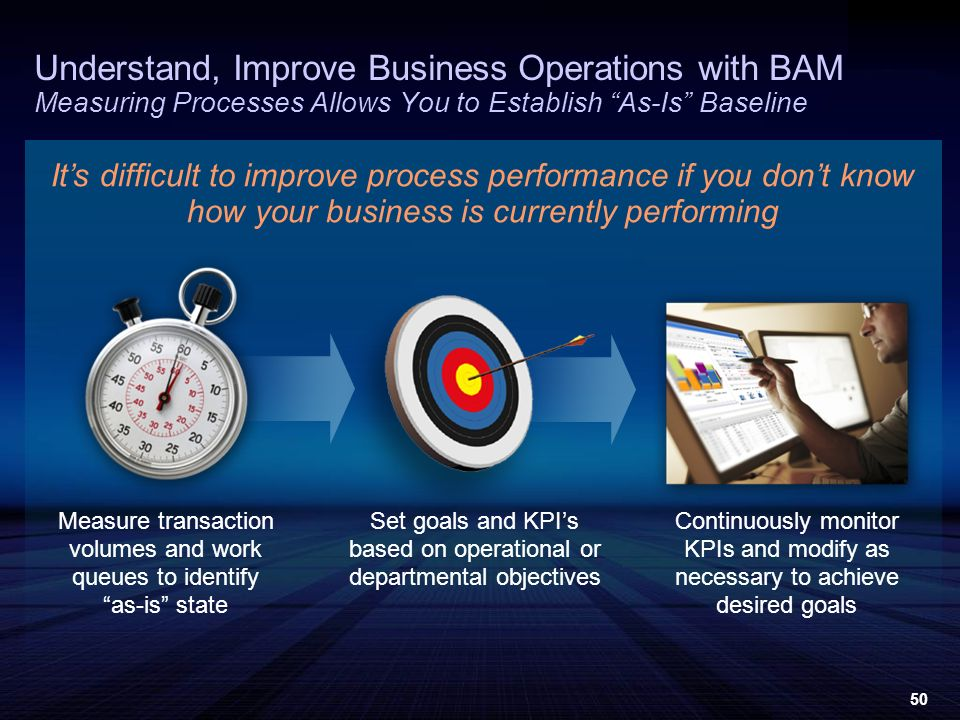 50 Understand, Improve Business Operations with BAM Measuring Processes Allows You to Establish As-Is Baseline Its difficult to improve process performance if you dont know how your business is currently performing Measure transaction volumes and work queues to identify as-is state Continuously monitor KPIs and modify as necessary to achieve desired goals Set goals and KPIs based on operational or departmental objectives