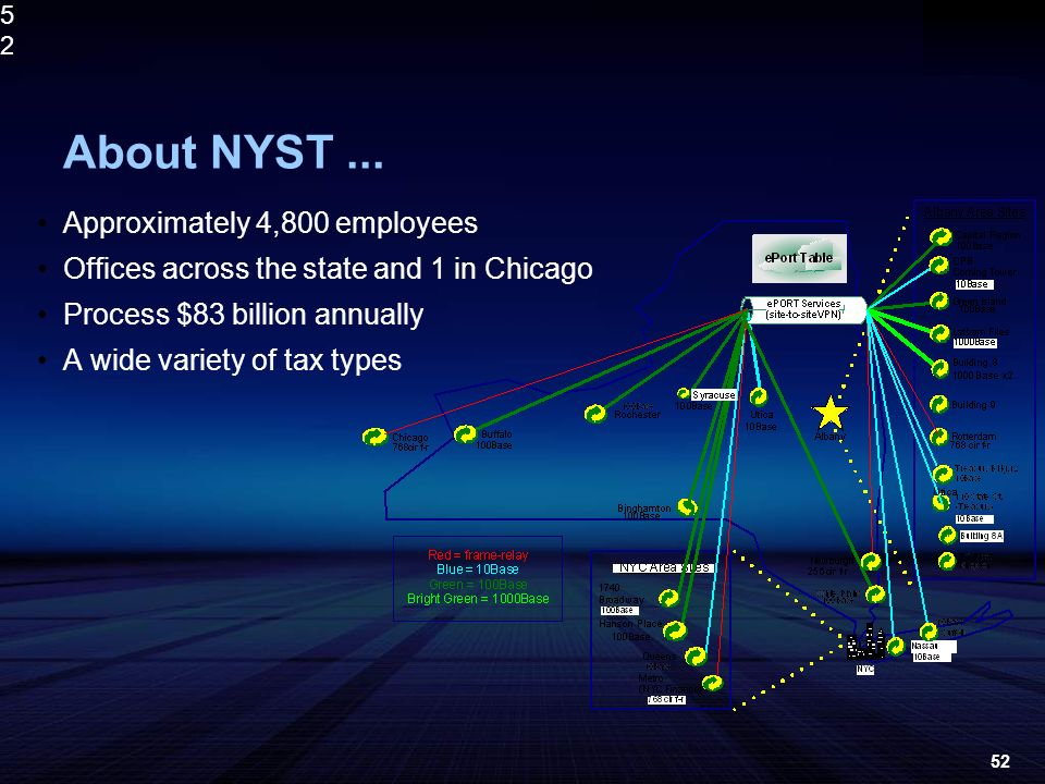 5252 About NYST... Approximately 4,800 employees Offices across the state and 1 in Chicago Process $83 billion annually A wide variety of tax types