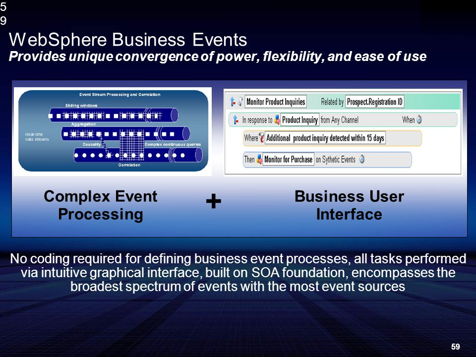 5959 WebSphere Business Events Provides unique convergence of power, flexibility, and ease of use + Complex Event Processing Business User Interface No coding required for defining business event processes, all tasks performed via intuitive graphical interface, built on SOA foundation, encompasses the broadest spectrum of events with the most event sources