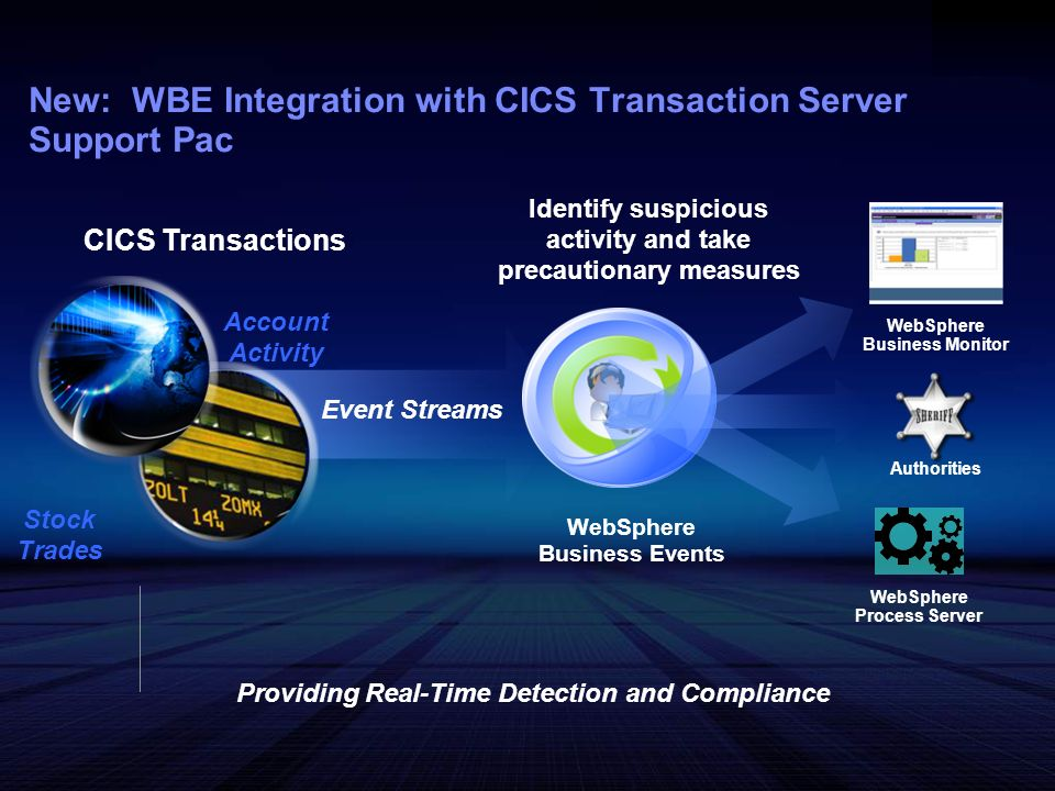 CICS Transactions New: WBE Integration with CICS Transaction Server Support Pac Stock Trades WebSphere Business Events Event Streams Identify suspicio