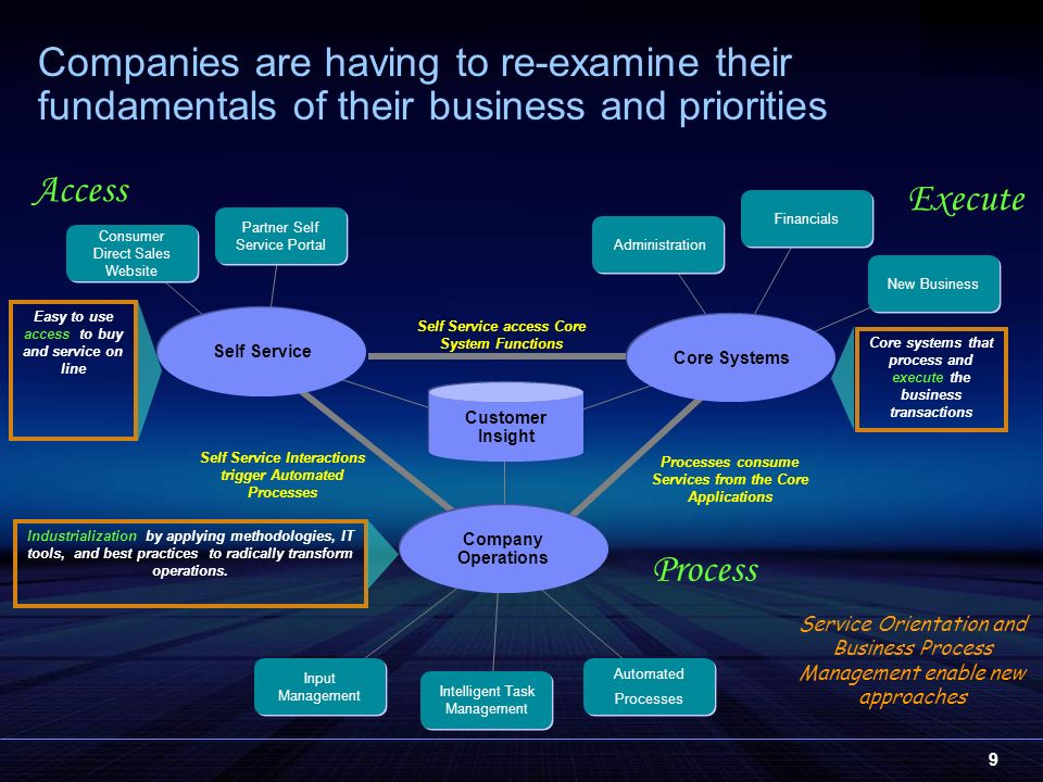 9 Companies are having to re-examine their fundamentals of their business and priorities Self Service Consumer Direct Sales Website Customer Insight Company Operations Core Systems Processes consume Services from the Core Applications Self Service Interactions trigger Automated Processes Self Service access Core System Functions Industrialization by applying methodologies, IT tools, and best practices to radically transform operations.