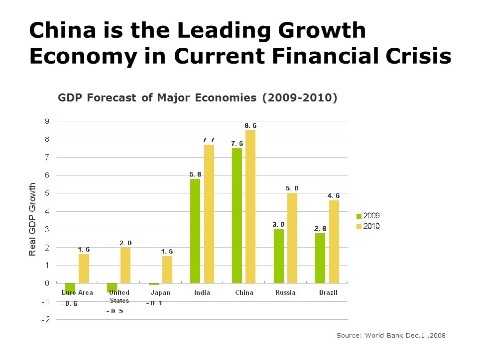 China is the Leading Growth Economy in Current Financial Crisis GDP Forecast of Major Economies (2009-2010) Source: World Bank Dec.1,2008