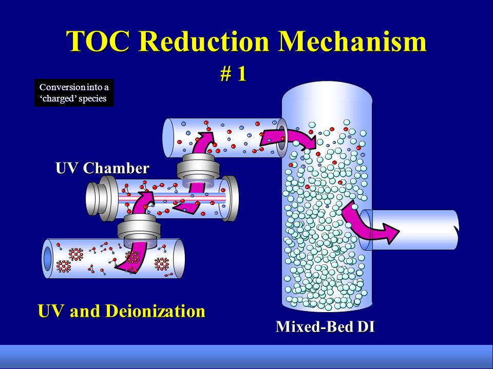 Mixed-Bed DI UV and Deionization TOC Reduction Mechanism # 1 Conversion into a charged species