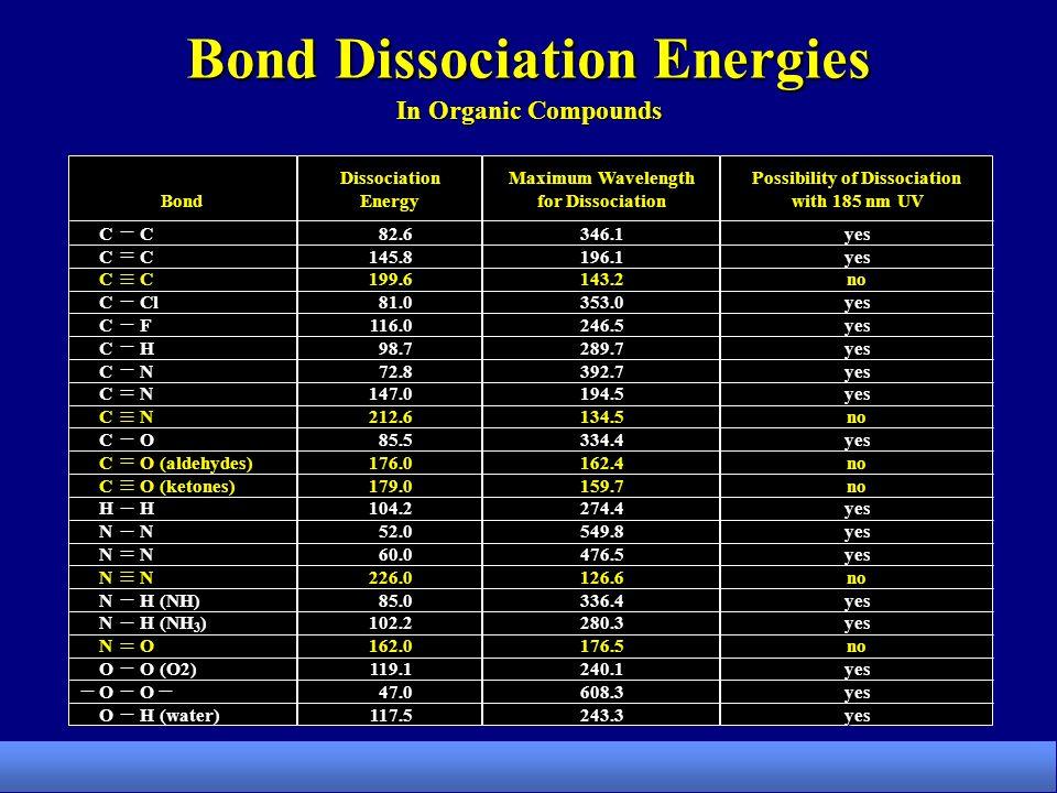 Bond Dissociation Energies In Organic Compounds Possibility of Dissociation with 185 nm UV Maximum Wavelength for Dissociation DissociationEnergy yesyesnoyesyesyesyesyesnoyesnonoyesyesyesnoyesyesnoyesyesyes346.1196.1143.2353.0246.5289.7392.7194.5134.5334.4162.4159.7274.4549.8476.5126.6336.4280.3176.5240.1608.3243.382.6145.8199.681.0116.098.772.8147.0212.685.5176.0179.0104.252.060.0226.085.0102.2162.0119.147.0117.5 CCCCCCCCCCCCHNNNNNNOOOCCCCCCCCCCCCHNNNNNNOOO Bond C Cl F H N O O (aldehydes) O (ketones) H N H (NH) H (NH 3 ) O O (O2) O H (water)