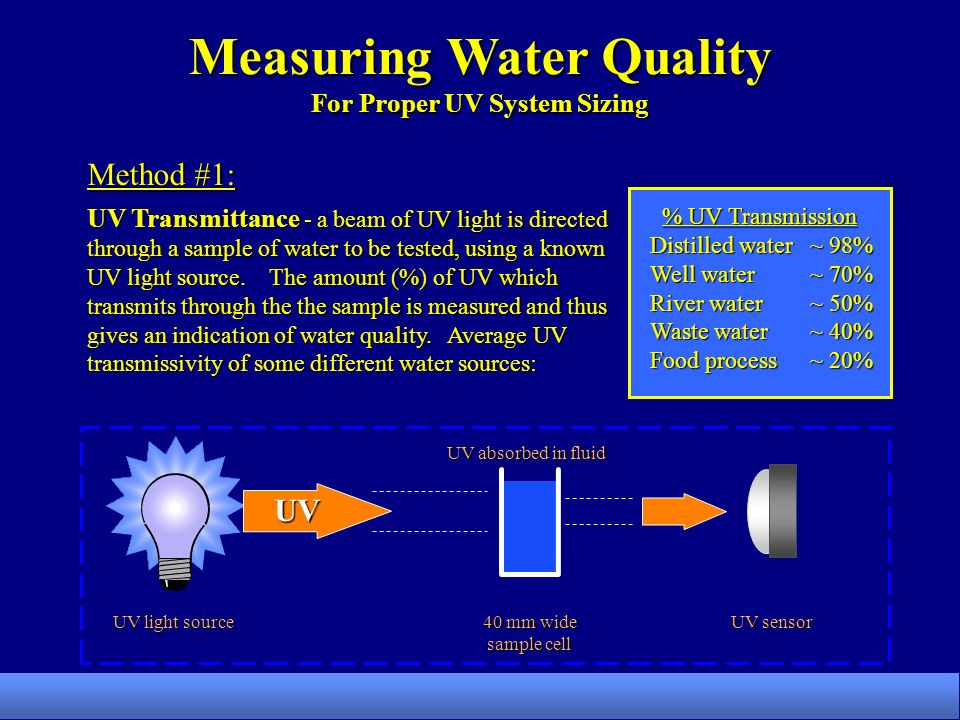 UV Transmittance - a beam of UV light is directed through a sample of water to be tested, using a known UV light source.