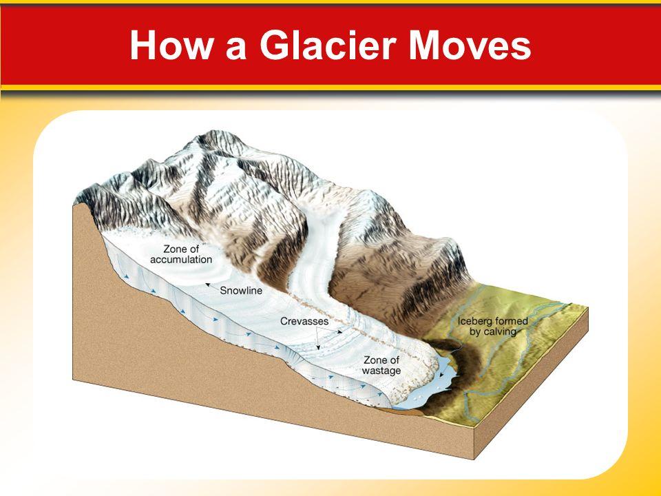 How a Glacier Moves
