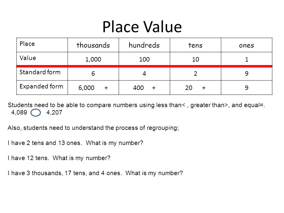 Place Value Place thousandshundredstensones Value 1, Standard form 6429 Expanded form 6, Students need to be able to compare numbers using less than, and equal=.