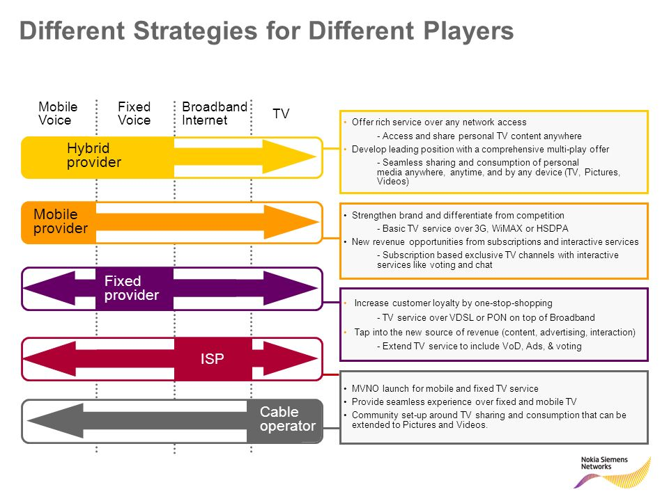 Different Strategies for Different Players Offer rich service over any network access - Access and share personal TV content anywhere Develop leading position with a comprehensive multi-play offer - Seamless sharing and consumption of personal media anywhere, anytime, and by any device (TV, Pictures, Videos) Strengthen brand and differentiate from competition - Basic TV service over 3G, WiMAX or HSDPA New revenue opportunities from subscriptions and interactive services - Subscription based exclusive TV channels with interactive services like voting and chat Increase customer loyalty by one-stop-shopping - TV service over VDSL or PON on top of Broadband Tap into the new source of revenue (content, advertising, interaction) - Extend TV service to include VoD, Ads, & voting MVNO launch for mobile and fixed TV service Provide seamless experience over fixed and mobile TV Community set-up around TV sharing and consumption that can be extended to Pictures and Videos.