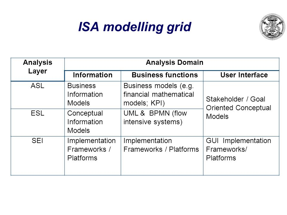 ISA modelling grid Analysis Layer Analysis Domain InformationBusiness functionsUser Interface ASLBusiness Information Models Business models (e.g. fin