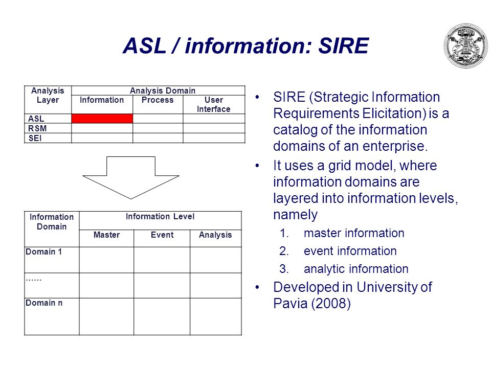 ASL / information: SIRE SIRE (Strategic Information Requirements Elicitation) is a catalog of the information domains of an enterprise. It uses a grid