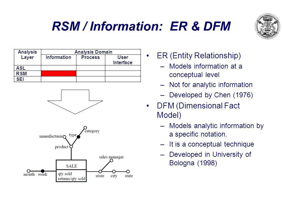 RSM / Information: ER & DFM ER (Entity Relationship) –Models information at a conceptual level –Not for analytic information –Developed by Chen (1976)