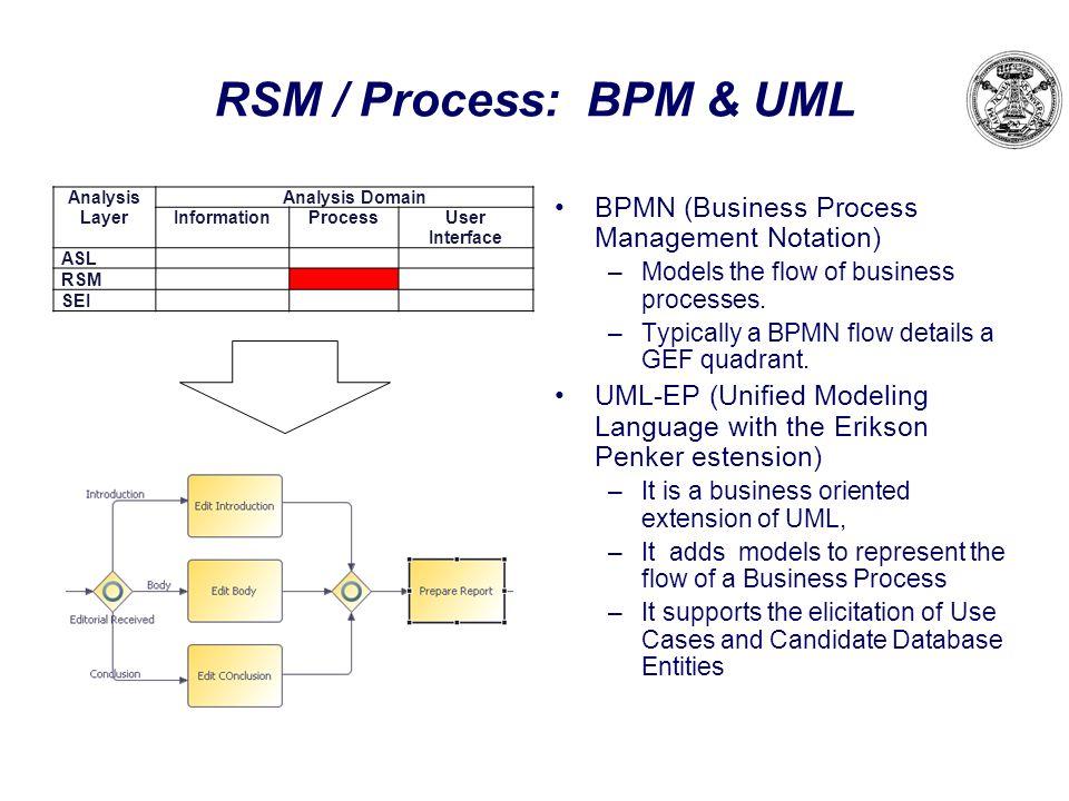 RSM / Process: BPM & UML BPMN (Business Process Management Notation) –Models the flow of business processes. –Typically a BPMN flow details a GEF quad