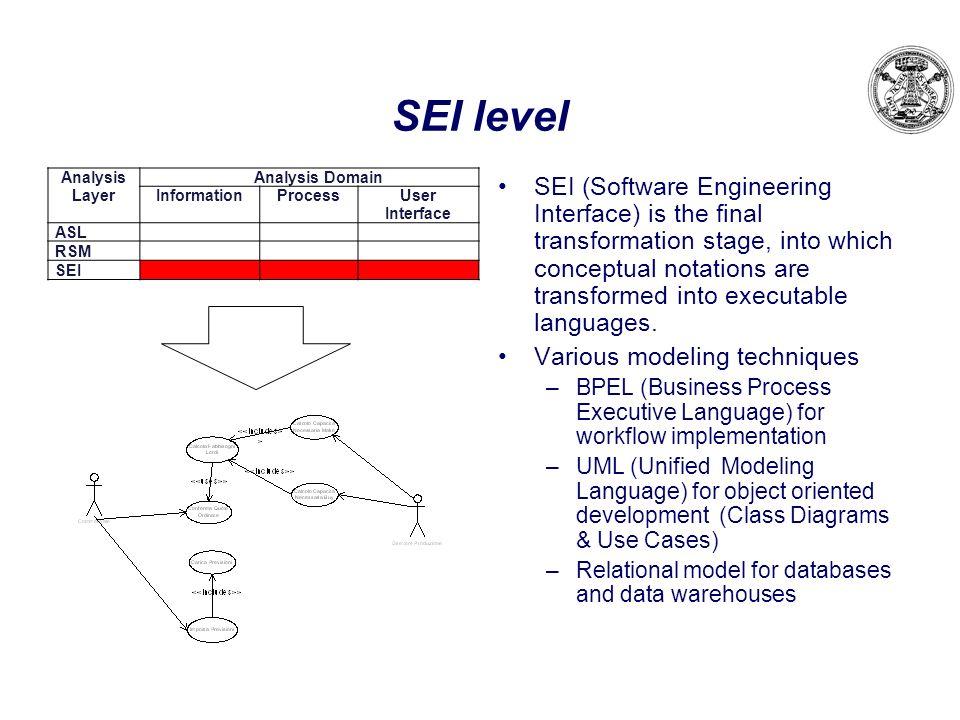 SEI level Analysis Layer Analysis Domain InformationProcessUser Interface ASL RSM SEI SEI (Software Engineering Interface) is the final transformation