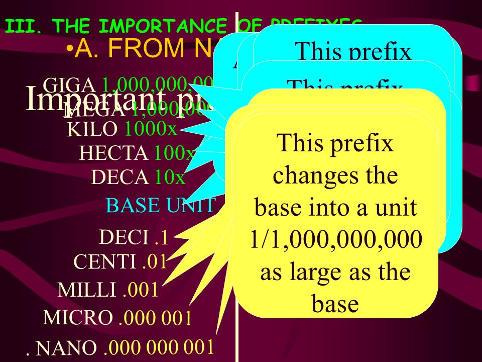 III. THE IMPORTANCE OF PREFIXES A. FROM NANO TO PICO Important prefixes to know: BASE UNIT DECA 10x HECTA 100x KILO 1000x MEGA 1,000,000x GIGA 1,000,0