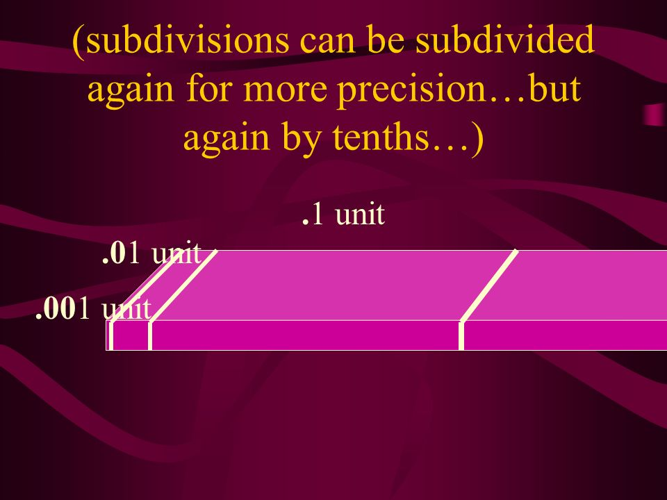 (subdivisions can be subdivided again for more precision…but again by tenths…).1 unit.01 unit.001 unit