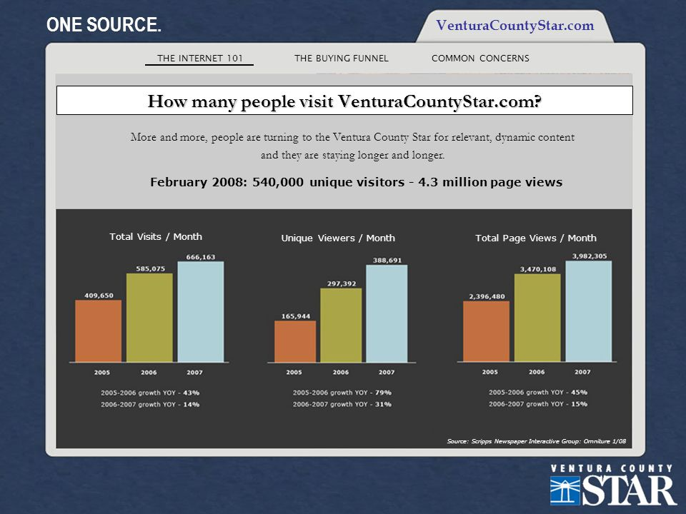 THE INTERNET 101THE BUYING FUNNELCOMMON CONCERNS ONE SOURCE. VenturaCountyStar.com How many people visit VenturaCountyStar.com? More and more, people