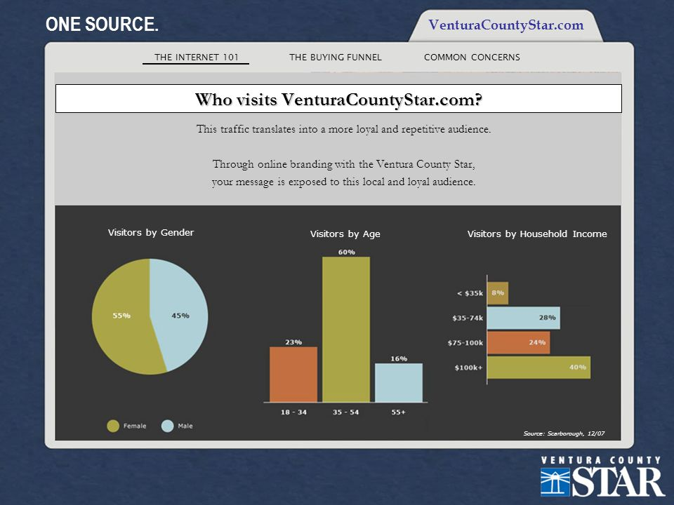 THE INTERNET 101THE BUYING FUNNELCOMMON CONCERNS ONE SOURCE. VenturaCountyStar.com Who visits VenturaCountyStar.com? This traffic translates into a mo