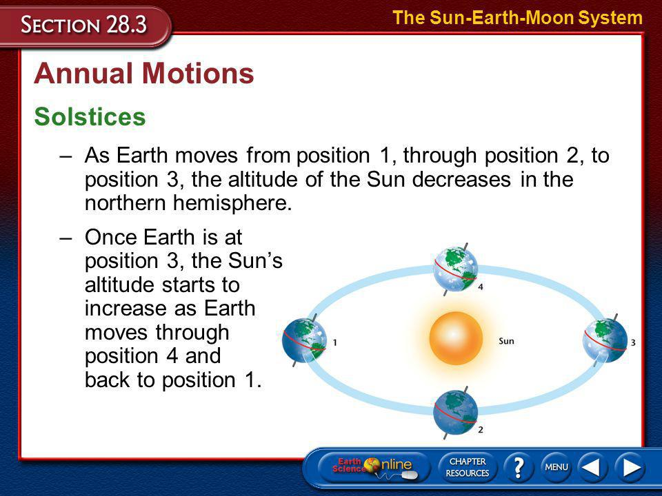 Annual Motions The Effects of Earths Tilt The Sun-Earth-Moon System Altitude is measured in degrees from the observers horizon to the object. There ar