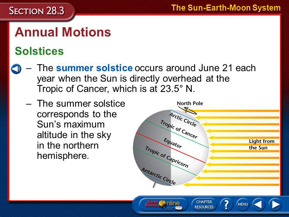 Annual Motions Solstices The Sun-Earth-Moon System –As Earth moves from position 1, through position 2, to position 3, the altitude of the Sun decreas