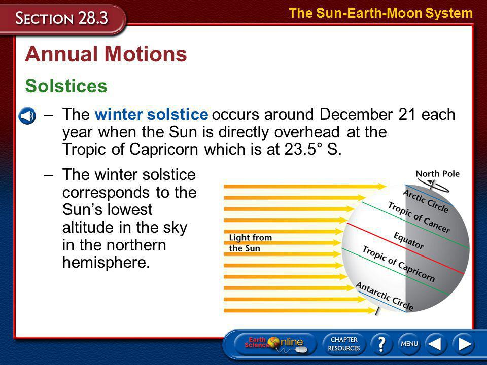 Annual Motions Solstices The Sun-Earth-Moon System –The summer solstice occurs around June 21 each year when the Sun is directly overhead at the Tropi