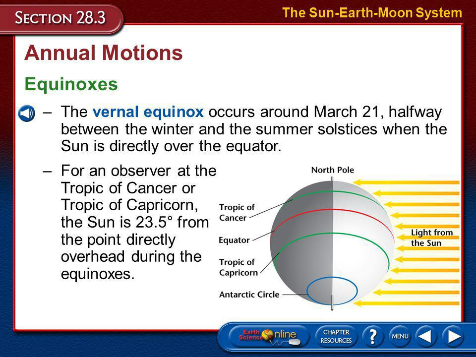 Annual Motions Equinoxes The Sun-Earth-Moon System –When the Sun is directly overhead at the equator, both hemispheres receive equal amounts of sunlig