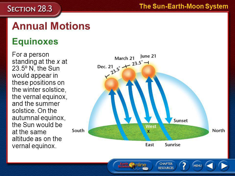 Annual Motions Equinoxes The Sun-Earth-Moon System –The vernal equinox occurs around March 21, halfway between the winter and the summer solstices whe