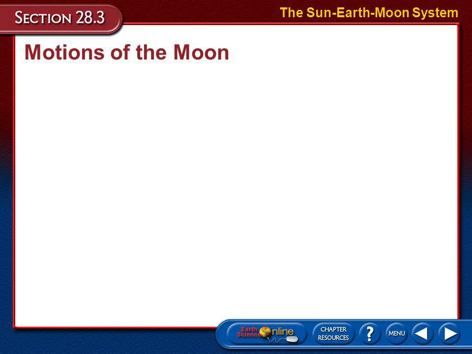 Motions of the Moon The length of time it takes for the Moon to go through a complete cycle of phases is called a lunar month. The Sun-Earth-Moon Syst