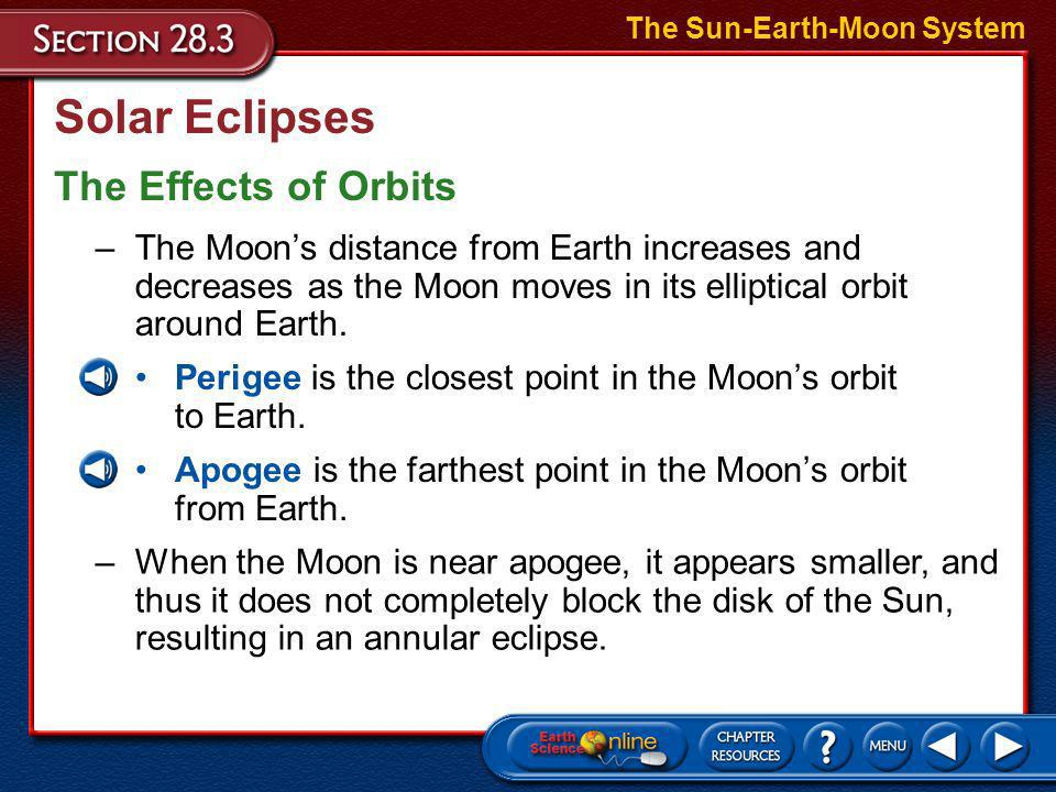 Solar Eclipses The Effects of Orbits The Sun-Earth-Moon System –The Moons orbit is tilted 5° relative to the ecliptic and usually the Moon passes nort