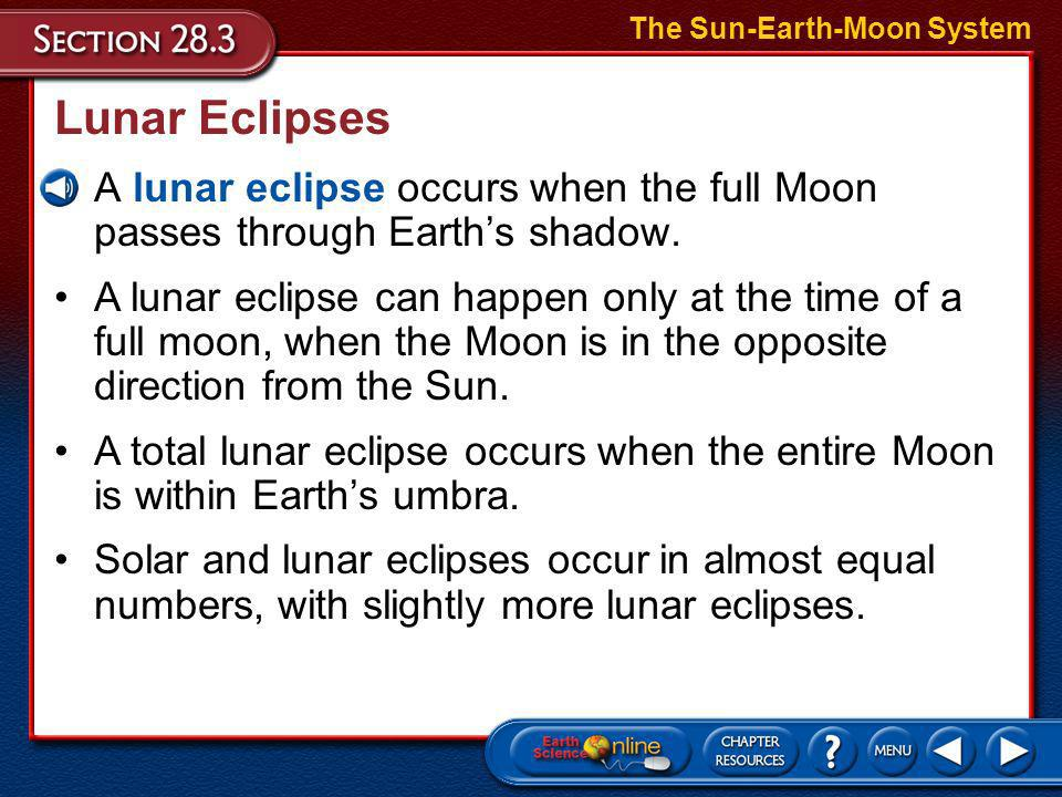 Solar Eclipses The Effects of Orbits The Sun-Earth-Moon System –The Moons distance from Earth increases and decreases as the Moon moves in its ellipti