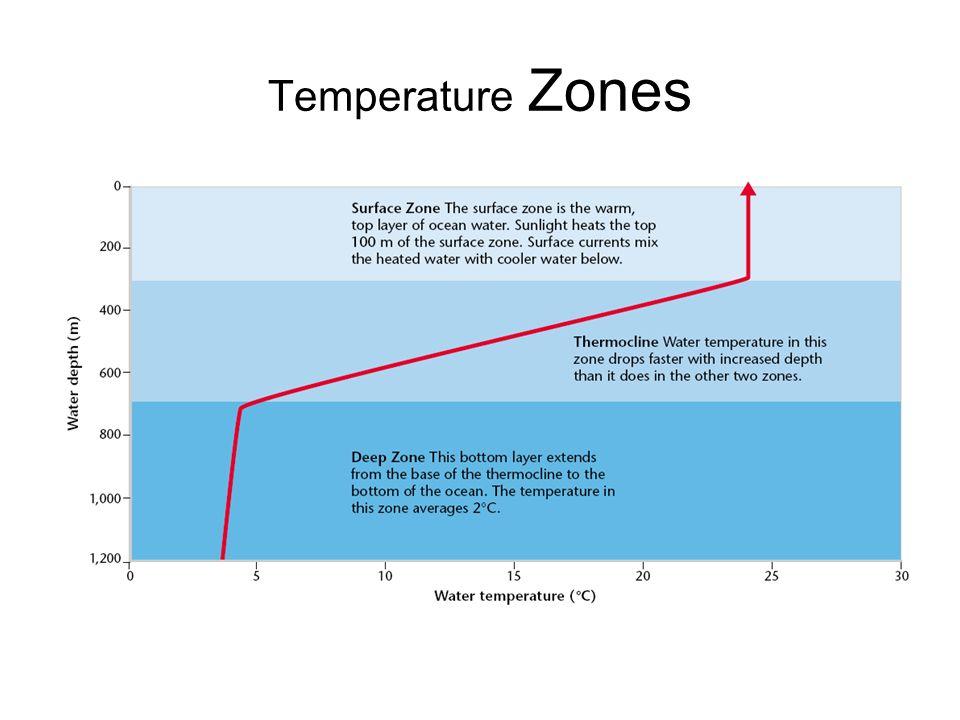 Temperature Zones Chapter 3