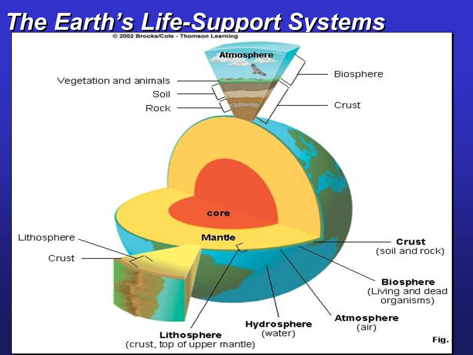 The Earths Life-Support Systems