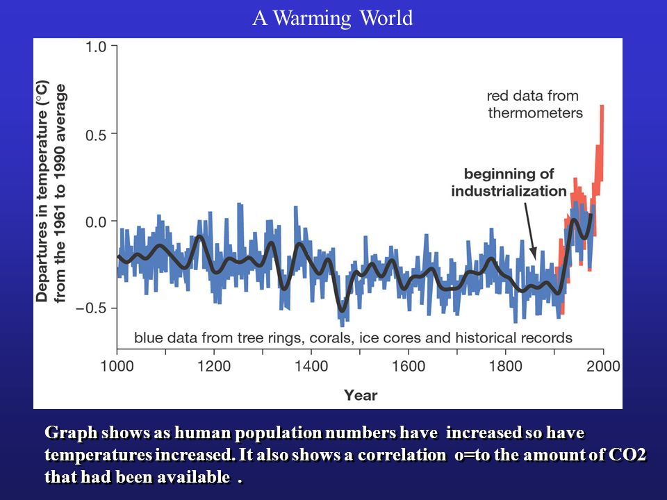 Graph shows as human population numbers have increased so have temperatures increased. It also shows a correlation o=to the amount of CO2 that had bee