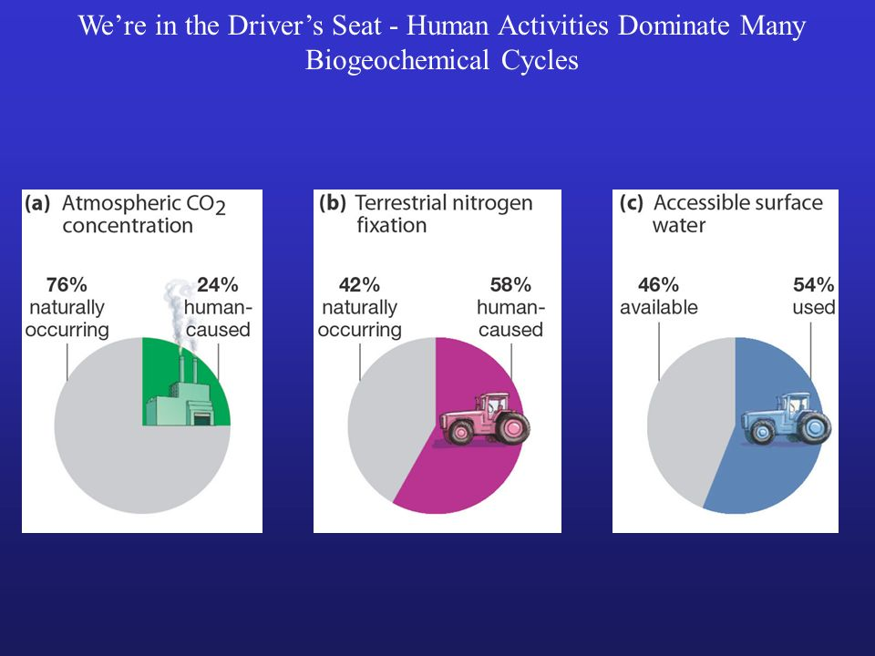 Were in the Drivers Seat - Human Activities Dominate Many Biogeochemical Cycles