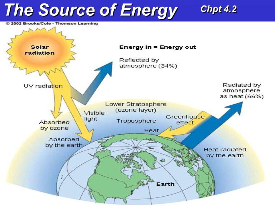 The Source of Energy Chpt 4.2
