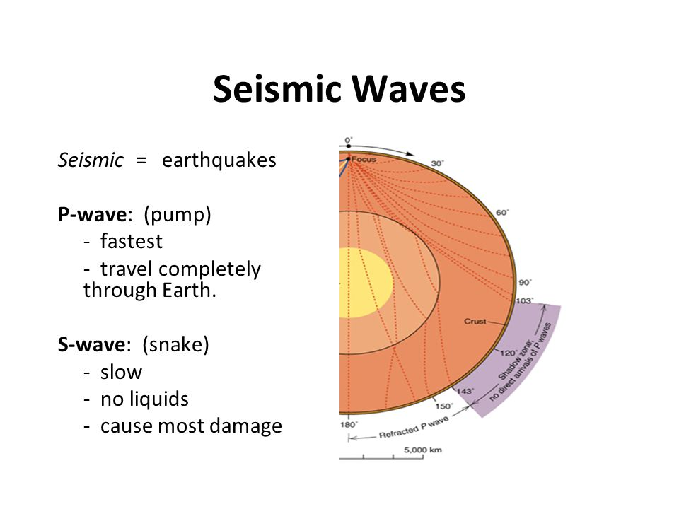 Seismic Waves Seismic = earthquakes P-wave: (pump) - fastest - travel completely through Earth. S-wave: (snake) - slow - no liquids - cause most damag