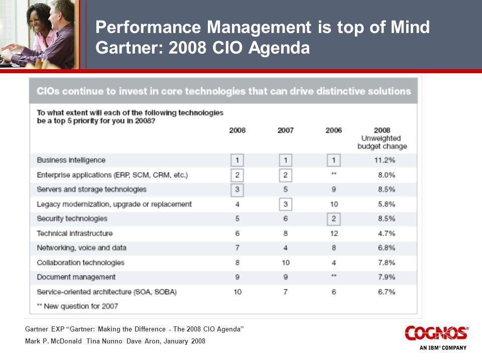 Performance Management is top of Mind Gartner: 2008 CIO Agenda Gartner EXP Gartner: Making the Difference - The 2008 CIO Agenda Mark P. McDonald Tina