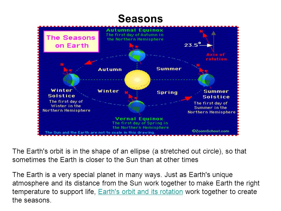 What is equinox and what are the dates of the 2 equinoxes What are the dates of the solistices