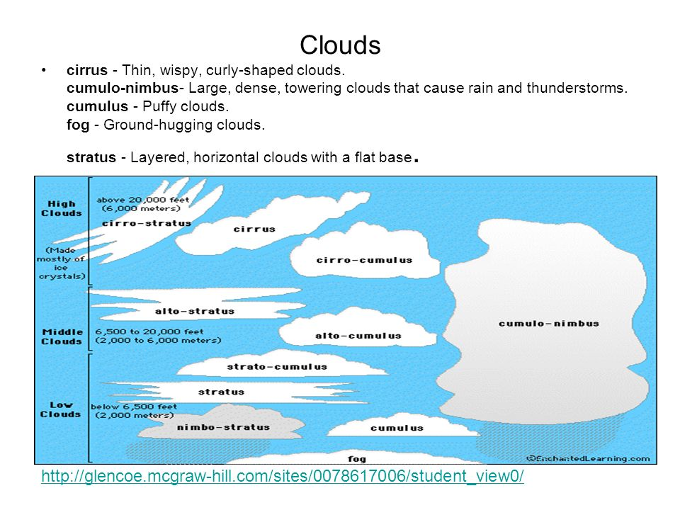 Cloud A cloud is a collection of millions of tiny water droplets or ice crystals. A cloud is NOT made up of water vapor! A cloud is a collection of mi