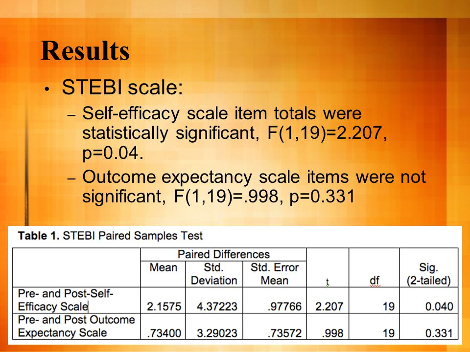 Results STEBI scale: – Self-efficacy scale item totals were statistically significant, F(1,19)=2.207, p=0.04. – Outcome expectancy scale items were no