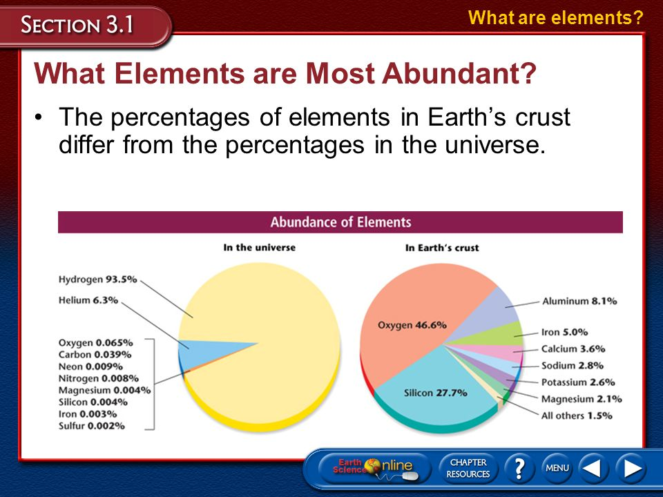 What Elements are Most Abundant? The two most abundant elements in the universe are hydrogen and helium. What are elements?