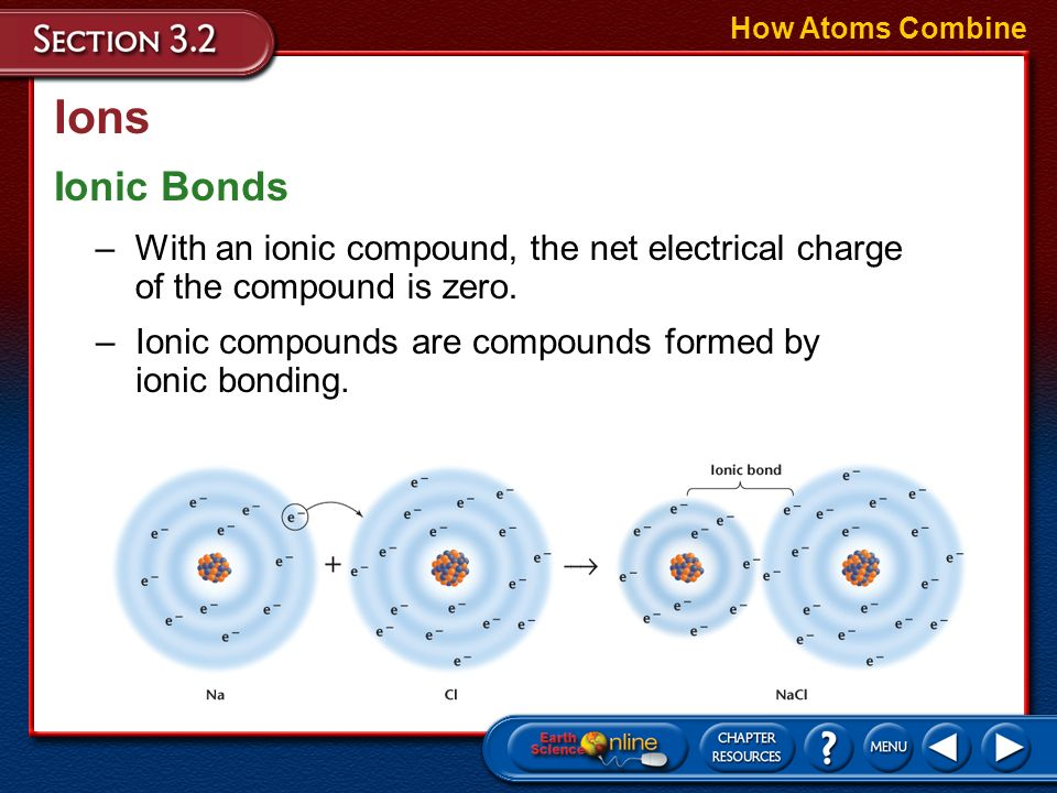 Ions How Atoms Combine Ionic Bonds –Positive and negative ions attract each other. –An ionic bond is the attractive force between two ions of opposite