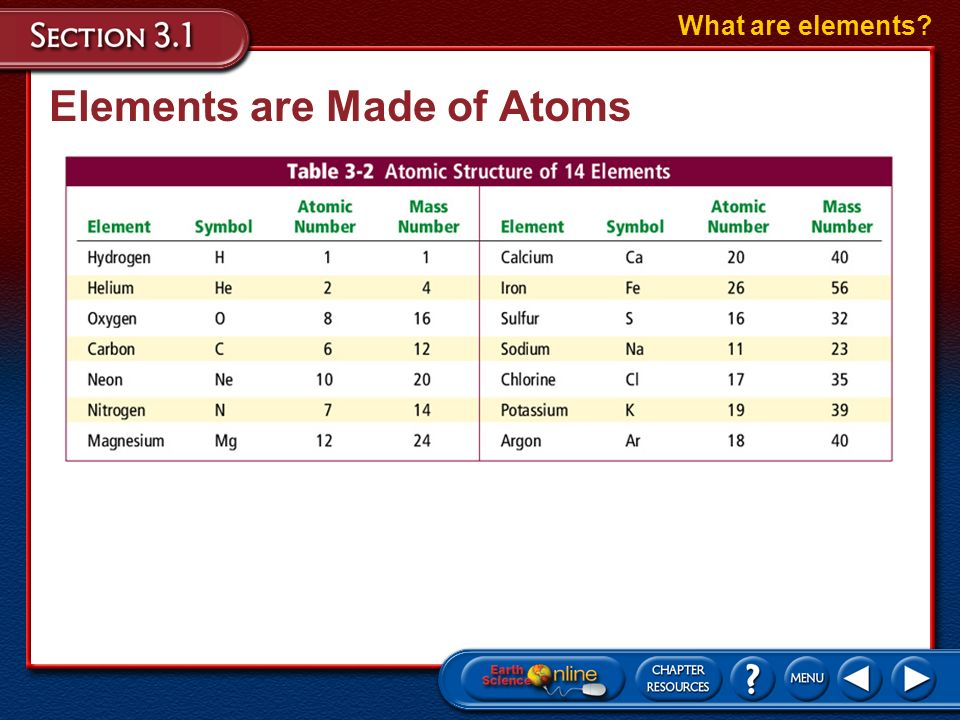 Elements are Made of Atoms The number of protons and neutrons in different atoms varies widely. What are elements? –The atomic number is the number of