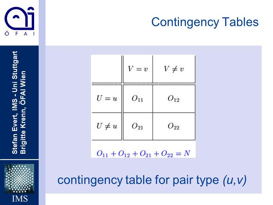 Stefan Evert, IMS - Uni Stuttgart Brigitte Krenn, ÖFAI Wien IMS Contingency Tables contingency table for pair type (u,v)