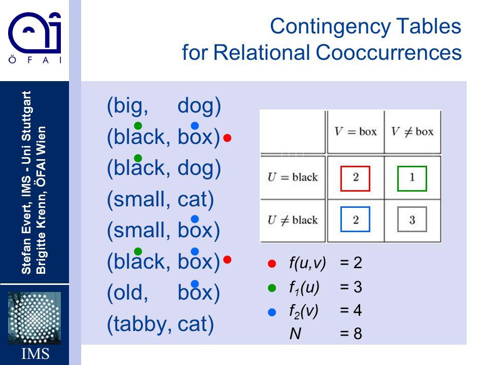 Stefan Evert, IMS - Uni Stuttgart Brigitte Krenn, ÖFAI Wien IMS (big,dog) (black,box) (black,dog) (small,cat) (small,box) (black,box) (old, box) (tabb