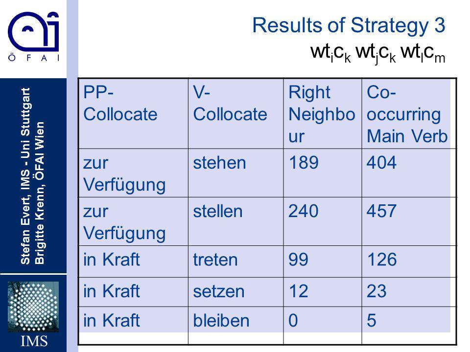 Stefan Evert, IMS - Uni Stuttgart Brigitte Krenn, ÖFAI Wien IMS Results of Strategy 3 wt i c k wt j c k wt l c m PP- Collocate V- Collocate Right Neig