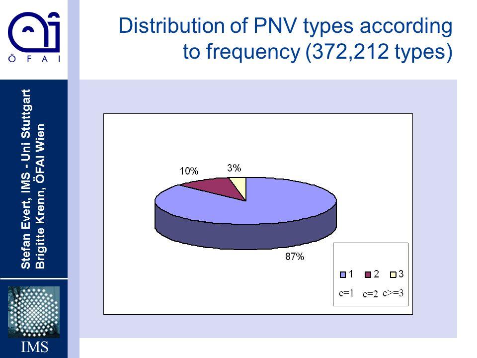 Stefan Evert, IMS - Uni Stuttgart Brigitte Krenn, ÖFAI Wien IMS c=1 c=2 c>=3 Distribution of PNV types according to frequency (372,212 types)