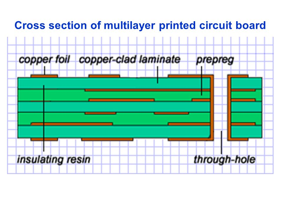 Cross section of multilayer printed circuit board