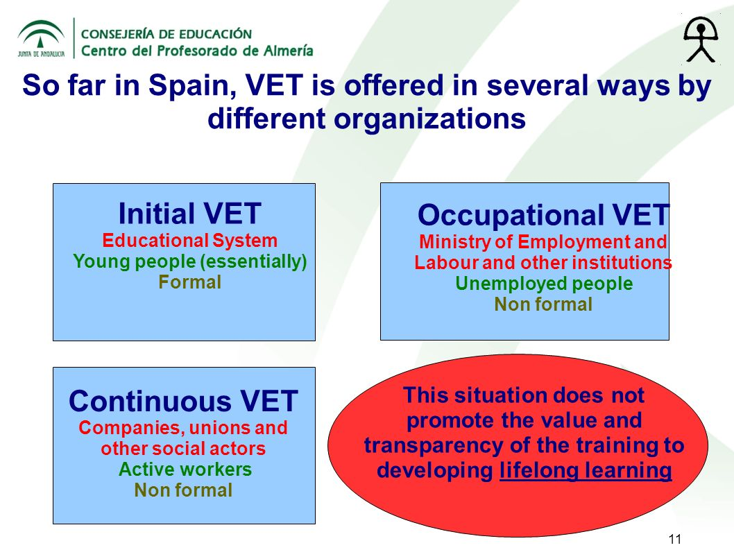 11 Initial VET Educational System Young people (essentially) Formal Occupational VET Ministry of Employment and Labour and other institutions Unemploy