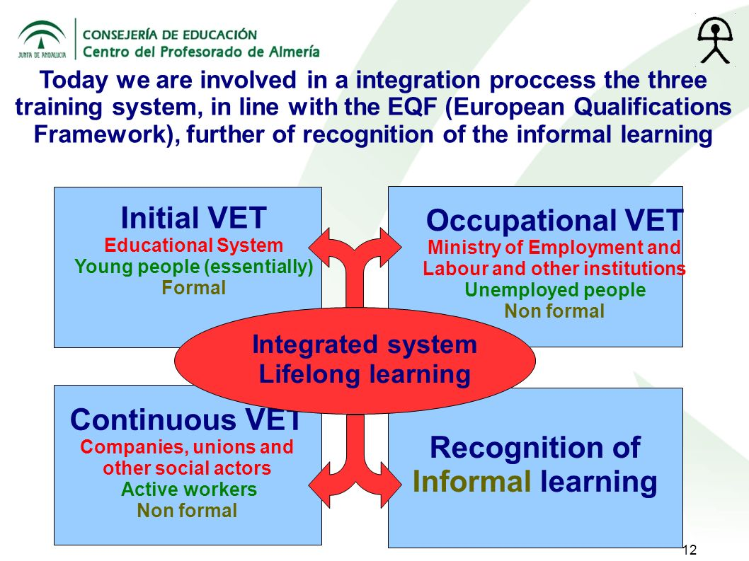12 Initial VET Educational System Young people (essentially) Formal Occupational VET Ministry of Employment and Labour and other institutions Unemployed people Non formal Continuous VET Companies, unions and other social actors Active workers Non formal Today we are involved in a integration proccess the three training system, in line with the EQF (European Qualifications Framework), further of recognition of the informal learning Recognition of Informal learning Integrated system Lifelong learning
