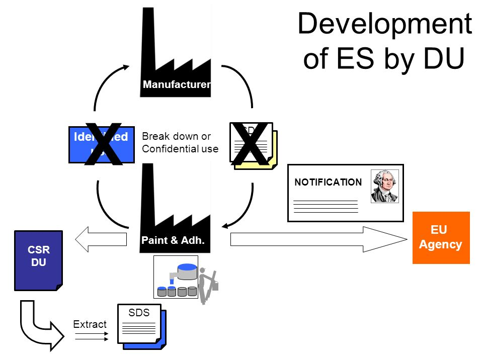 Identified use SDS XX Manufacturer Paint & Adh. Break down or Confidential use Development of ES by DU CSR DU EU Agency NOTIFICATION SDS Extract